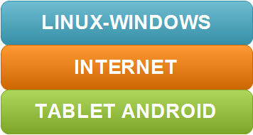 Susi Tablet Android  : la logica generale